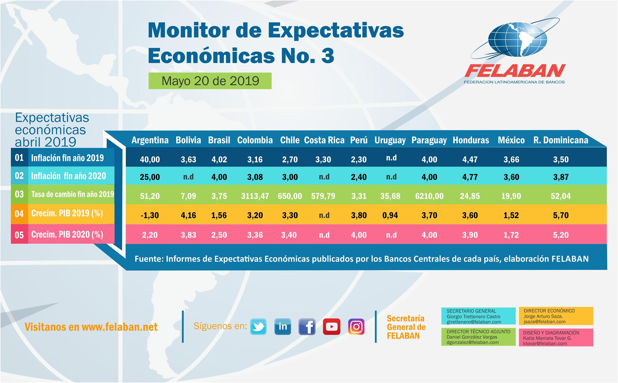 Expectativas Económicas Nro 3