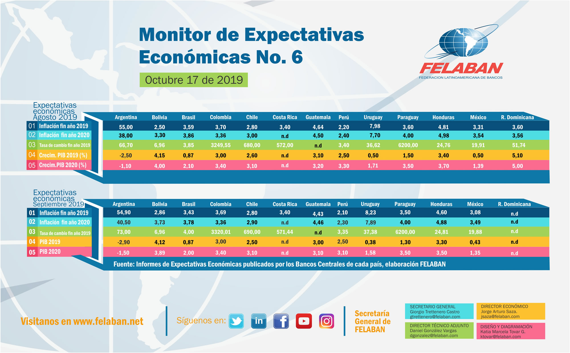 Expectativas Económicas Nro 6