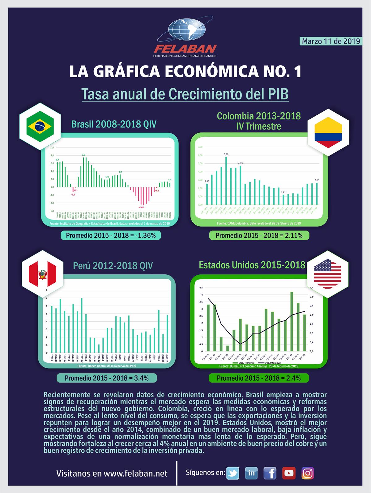 Gráfica Económica Nro 1