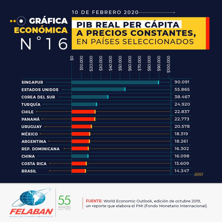 Gráfica Económica Nro 16-1